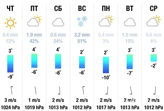 погода сегодня комсамолск на амур пишеться правильно
