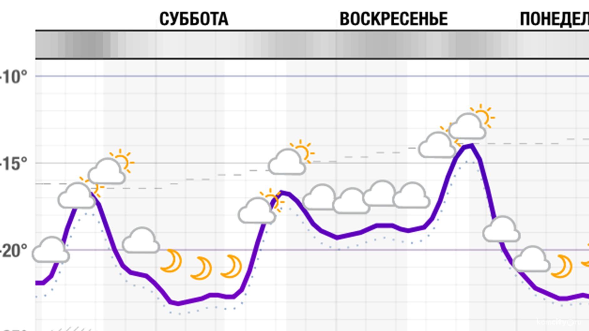 Погода в алтайском крае новичихинского района село солоновка